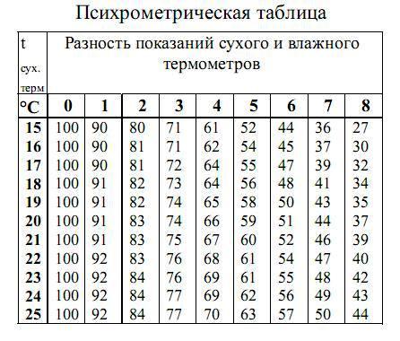 Датчик температуры с индикацией индикацией